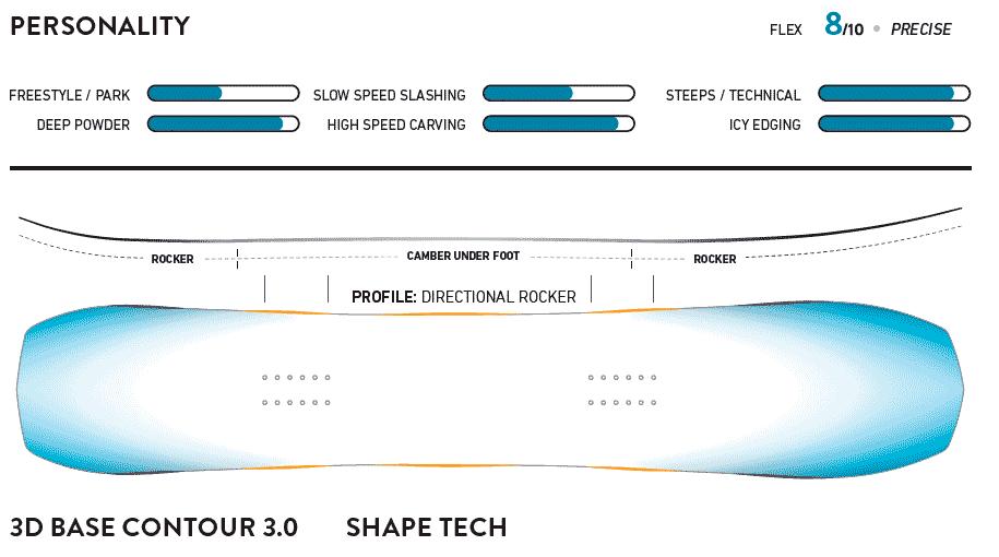 спецификация jones flagship